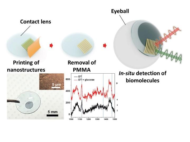 This illustration shows the schematic procedure for the fabrication of a surface-enhanced Raman scattering contact lens via transfer printing.  Credit: University of Houston.